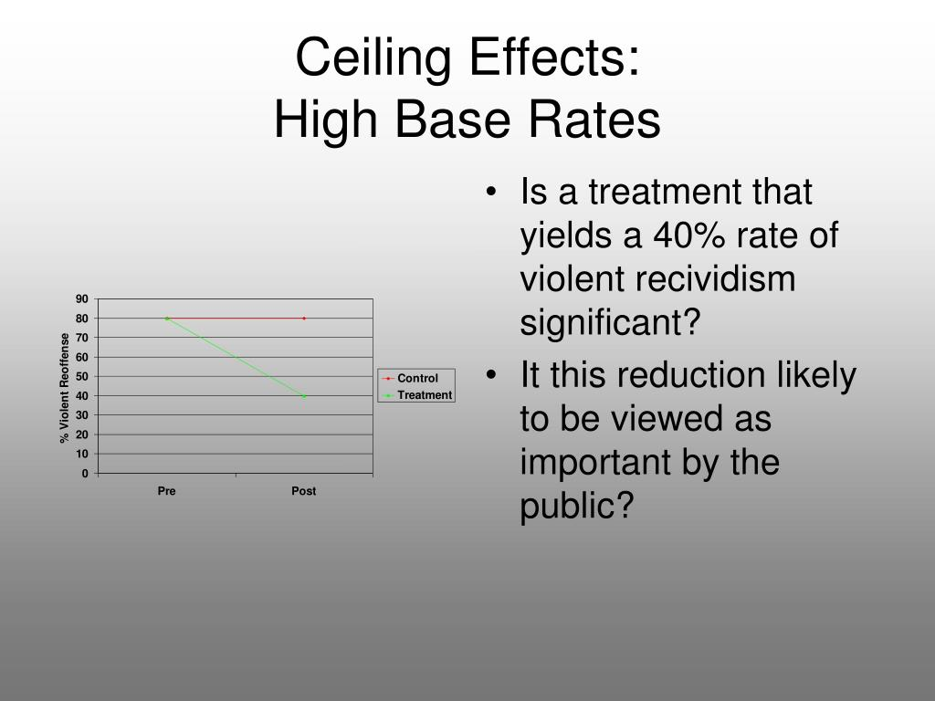 Ceiling Effects: