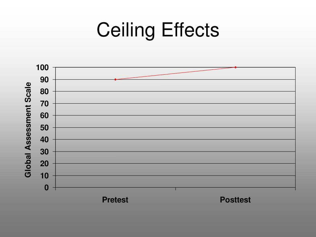 Ceiling Effects