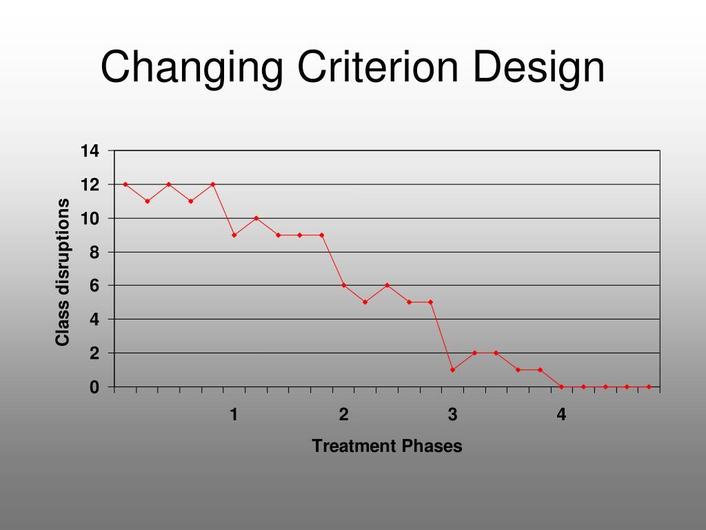Changing Criterion Design
