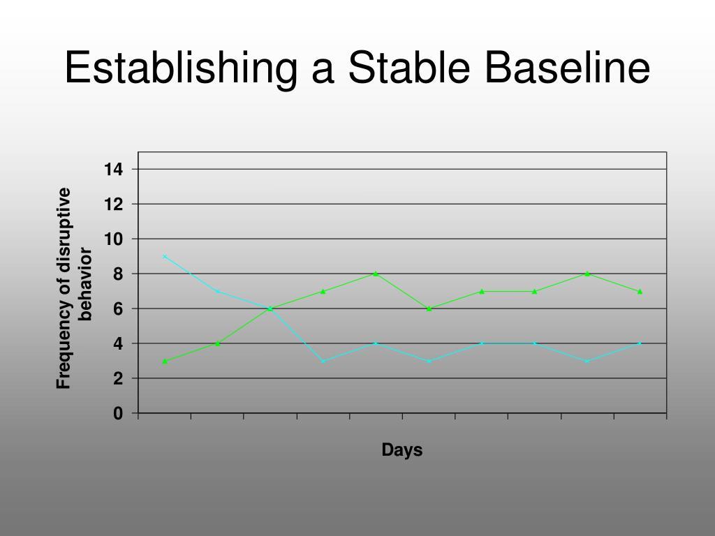 Establishing a Stable Baseline