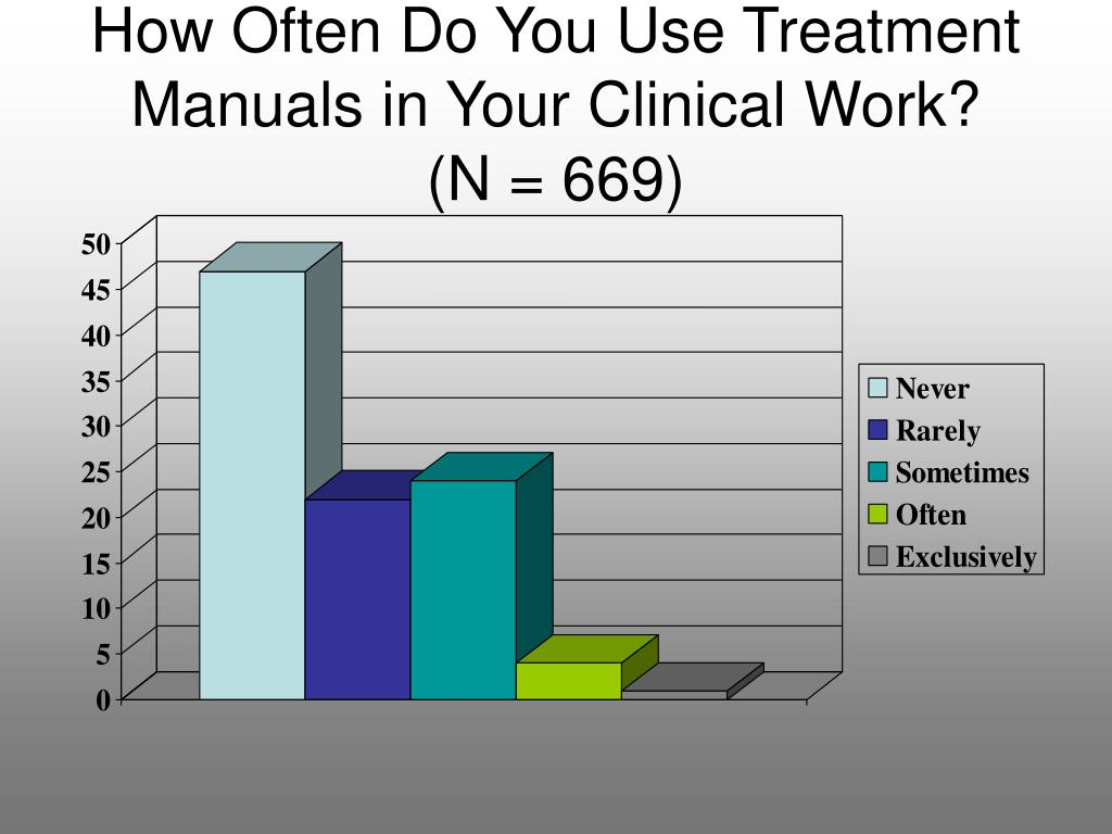 How Often Do You Use Treatment Manuals in Your Clinical Work?