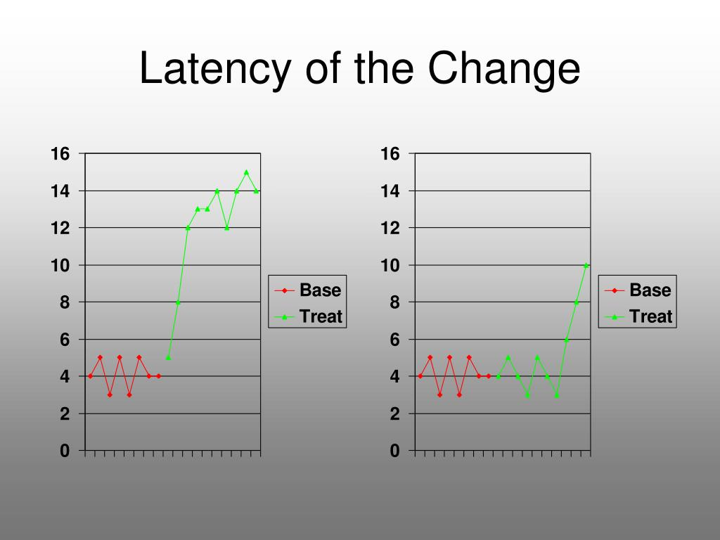 Latency of the Change