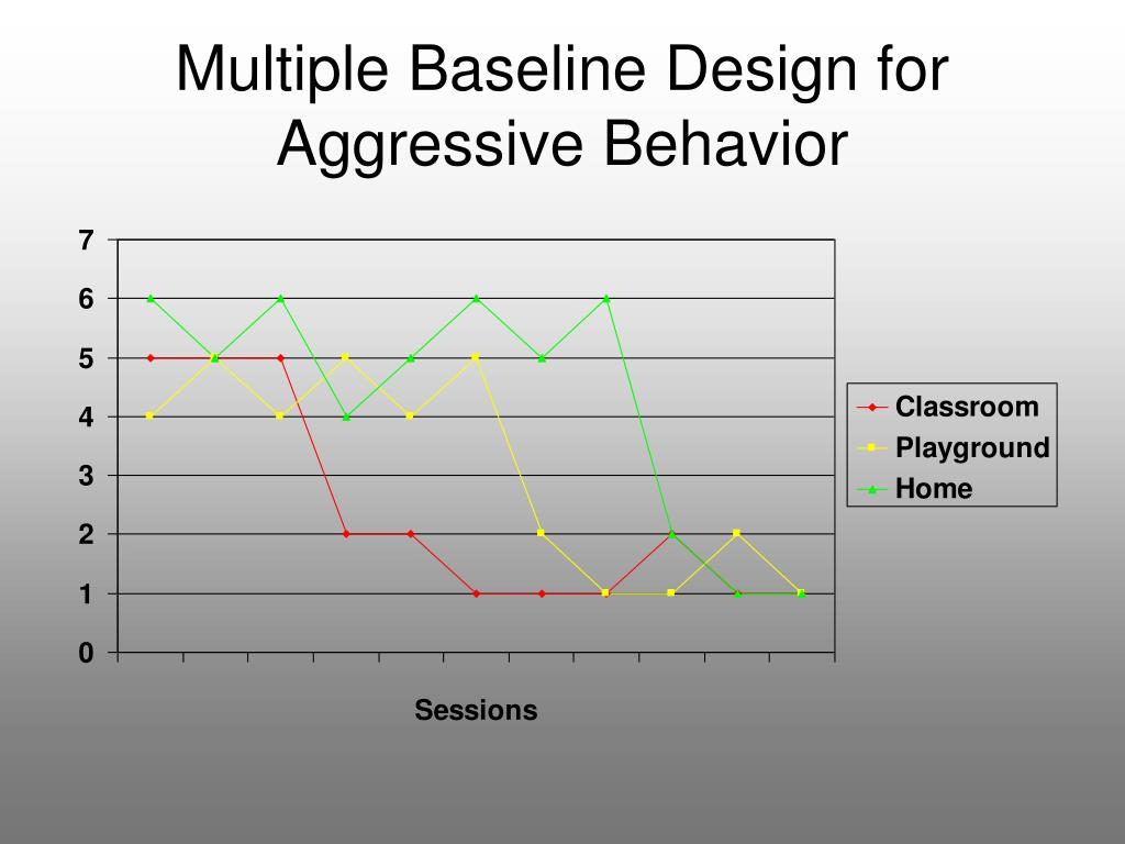 Multiple Baseline Design for Aggressive Behavior