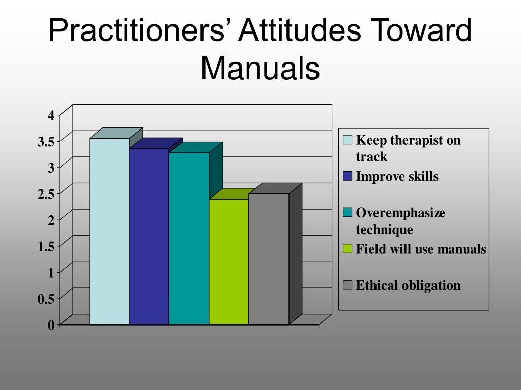 Practitioners' Attitudes Toward Manuals