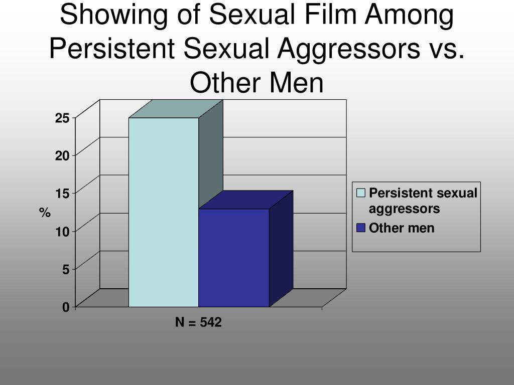 Showing of Sexual Film Among Persistent Sexual Aggressors vs. Other Men
