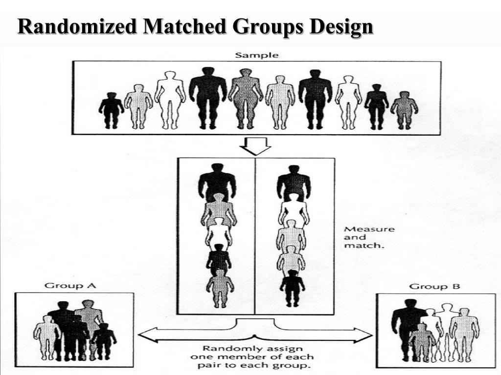 Randomized Matched Groups Design