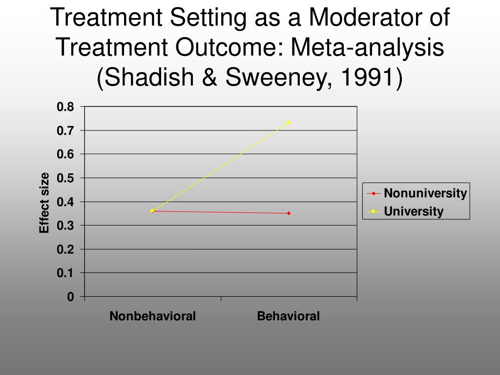 Treatment Setting as a Moderator of Treatment Outcome: Meta-analysis
