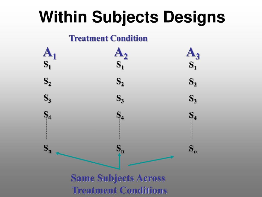Within Subjects Designs