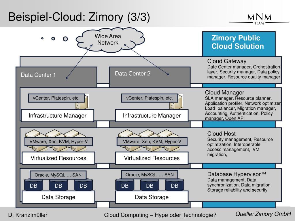 Beispiel-Cloud: Zimory (3/3)