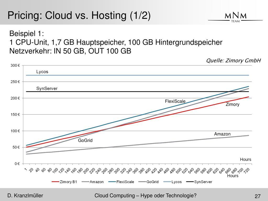 Pricing: Cloud vs. Hosting (1/2)