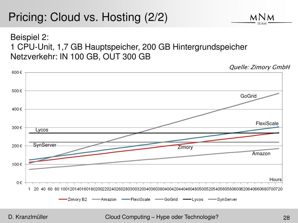 Pricing: Cloud vs. Hosting (2/2)