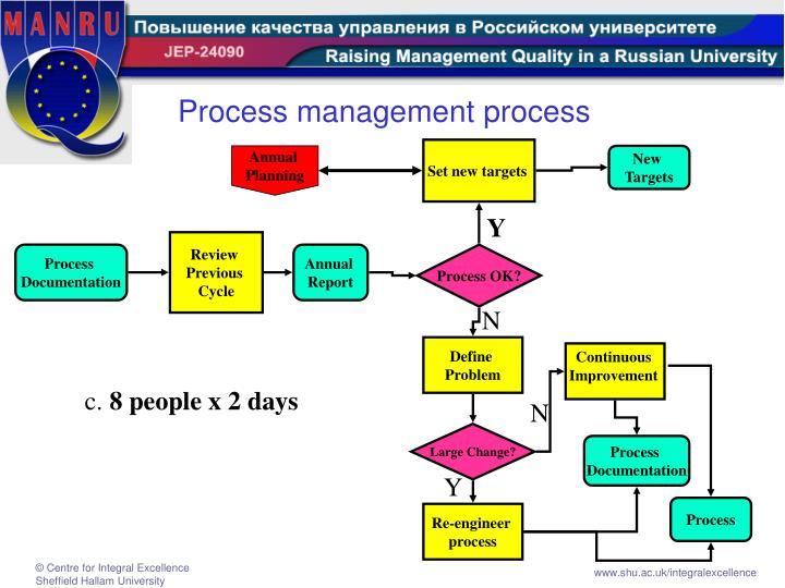 Process management process