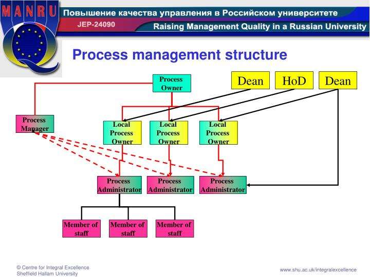 Process management structure