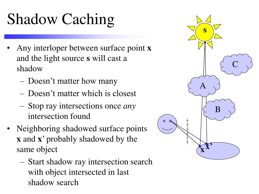 Shadow Caching