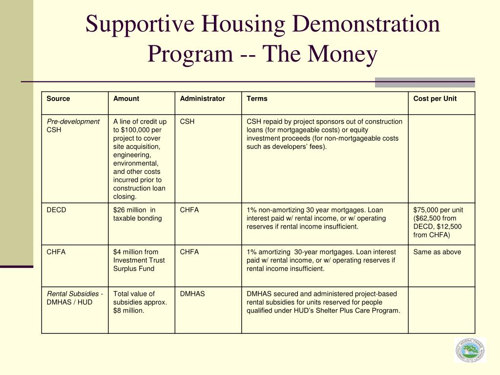 Supportive Housing Demonstration Program -- The Money