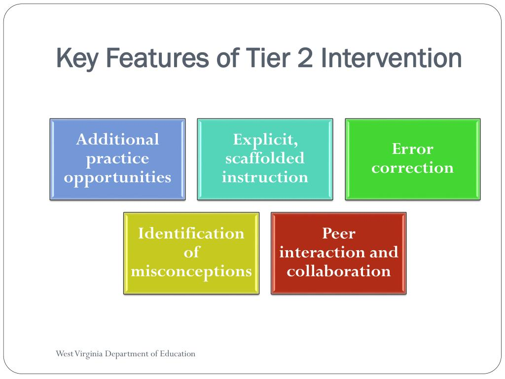Key Features of Tier 2 Intervention