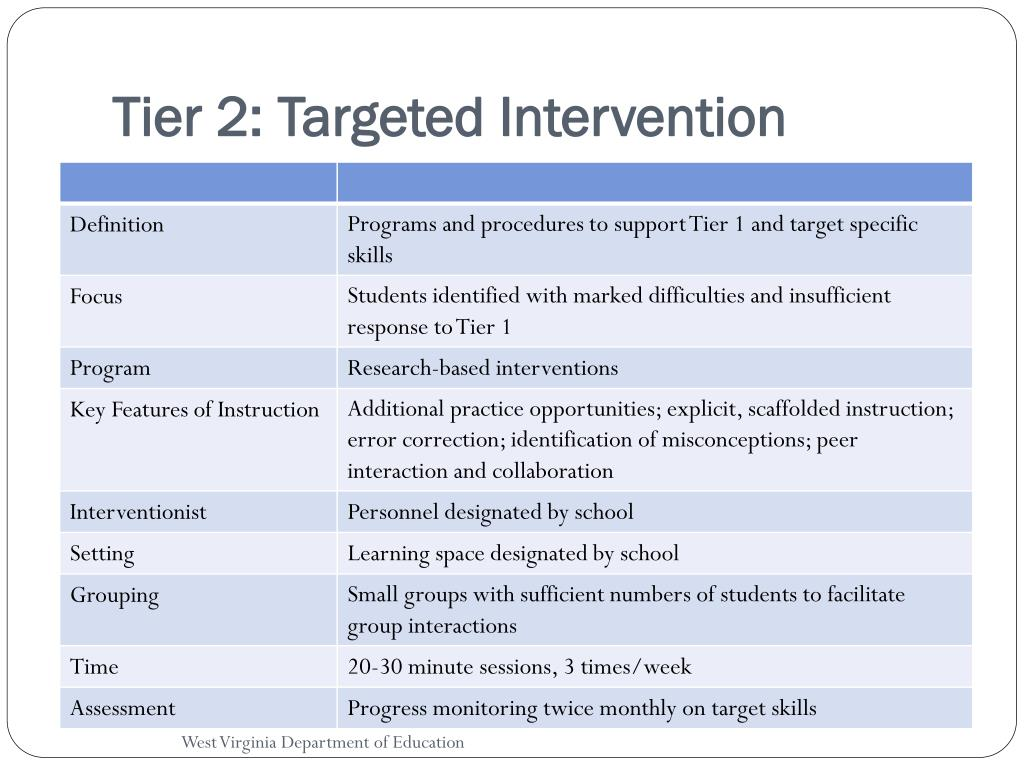 Tier 2: Targeted Intervention