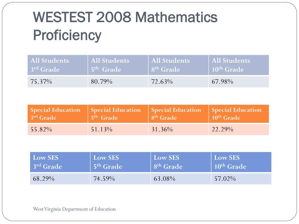 WESTEST 2008 Mathematics Proficiency