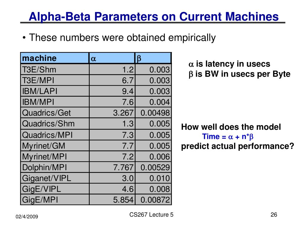 Alpha-Beta Parameters on Current Machines