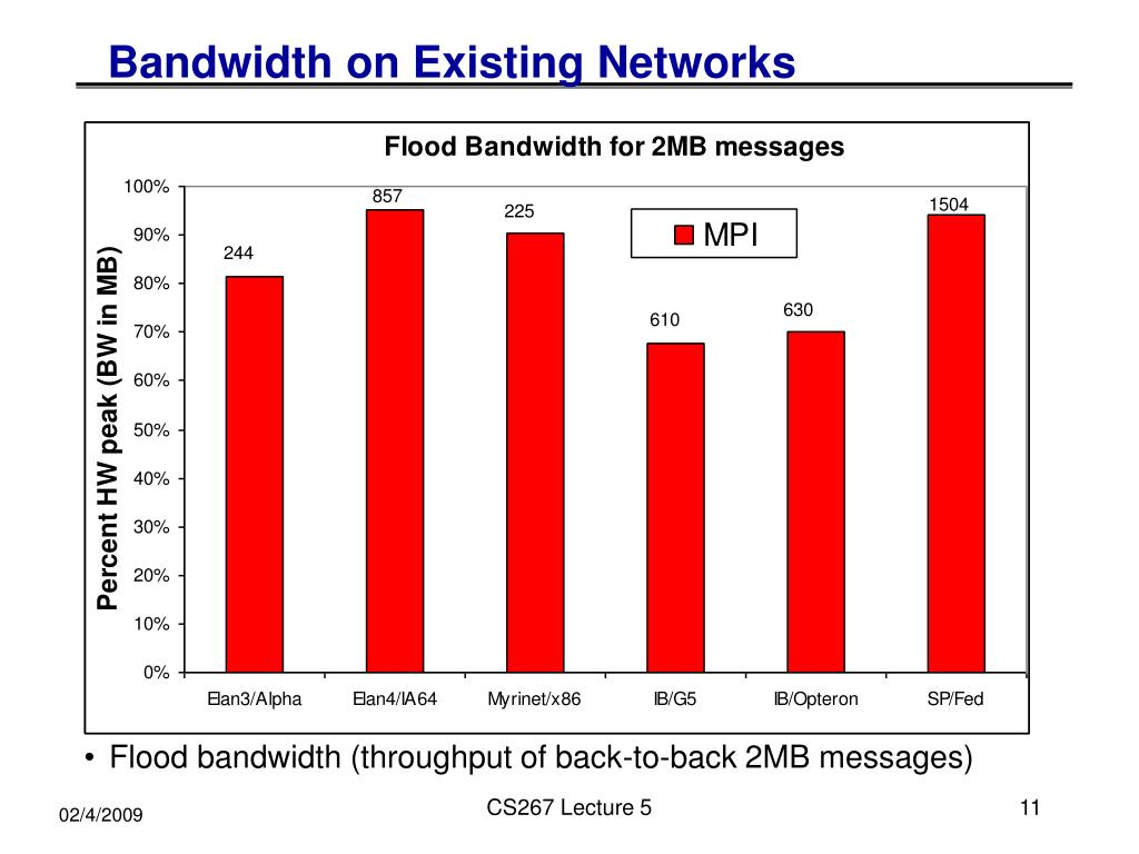 Bandwidth on Existing Networks