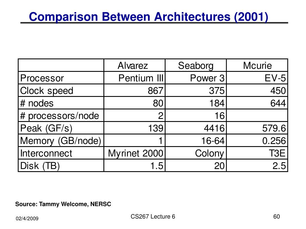 Comparison Between Architectures (2001)