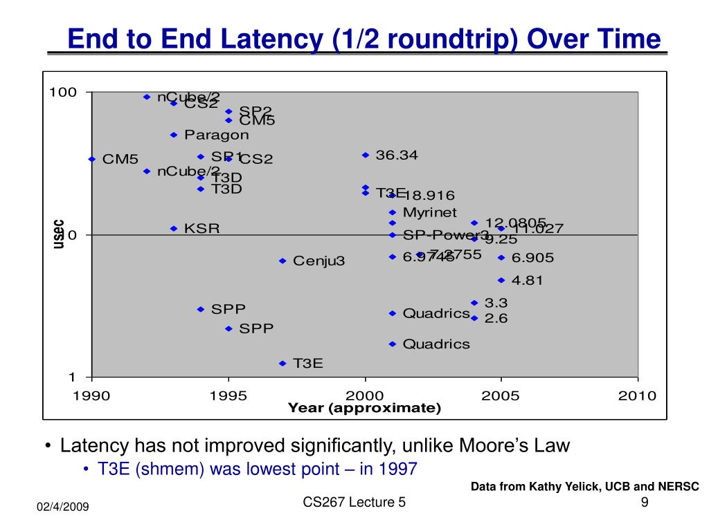 End to End Latency (1/2 roundtrip) Over Time