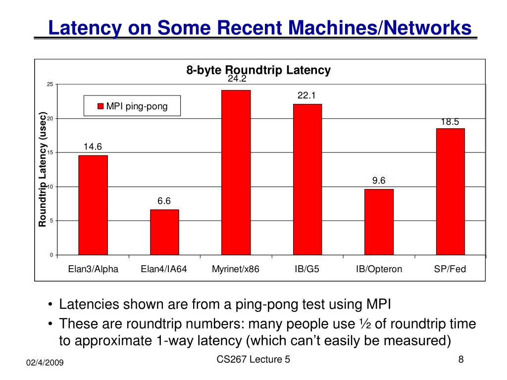 Latency on Some Recent Machines/Networks