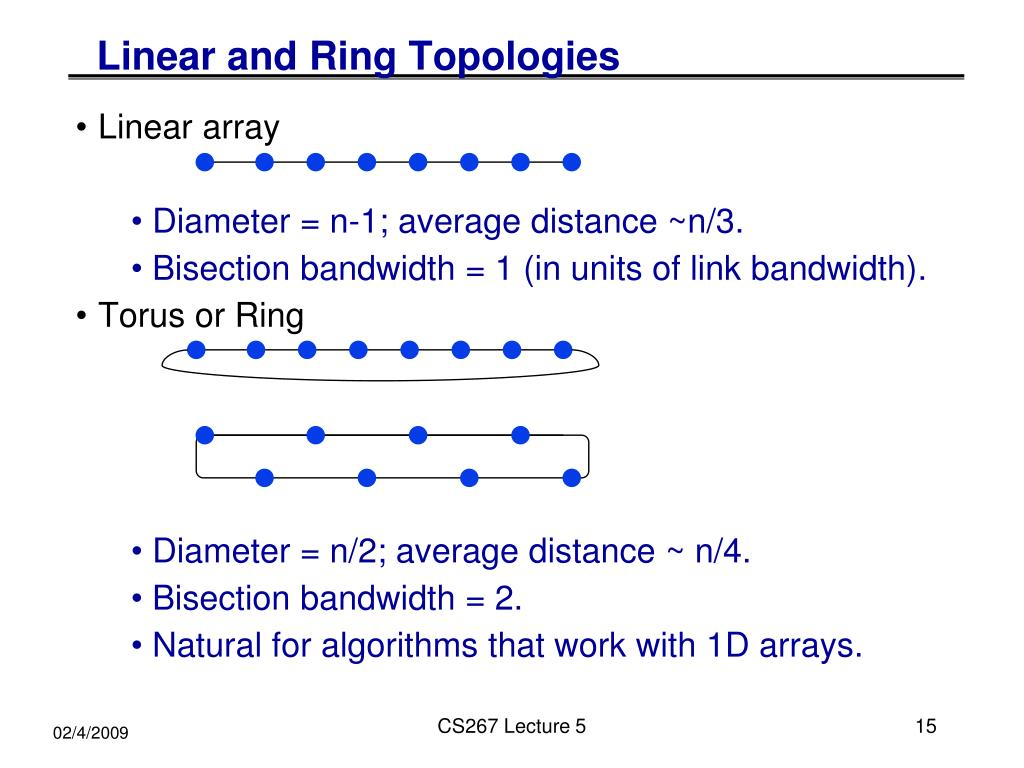 Linear and Ring Topologies