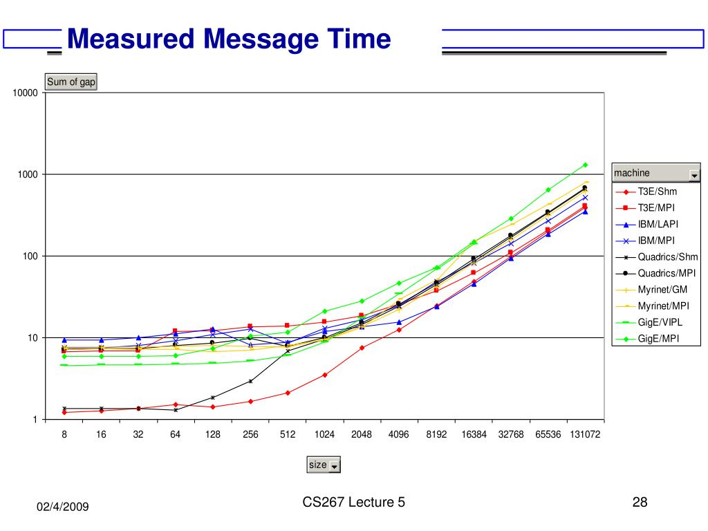 Measured Message Time