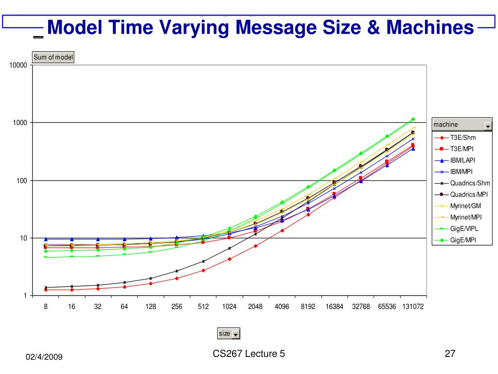 Model Time Varying Message Size & Machines