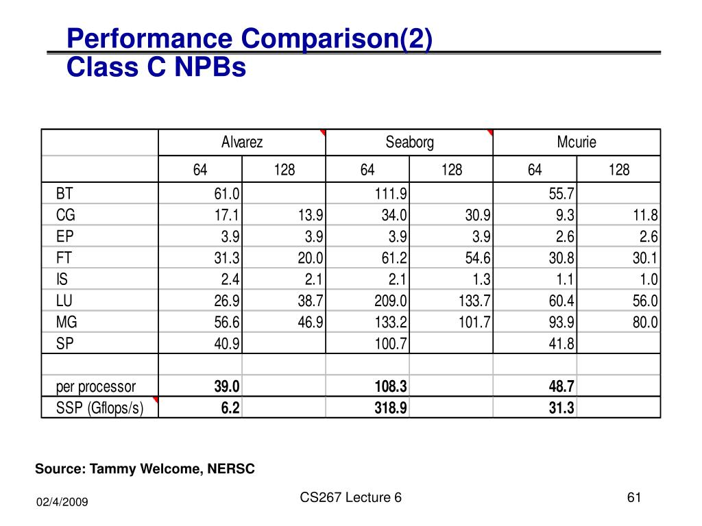 Performance Comparison(2)