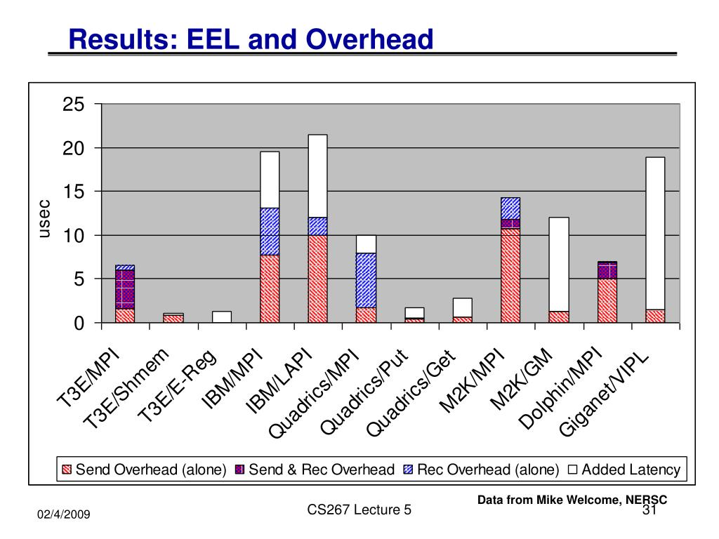 Results: EEL and Overhead