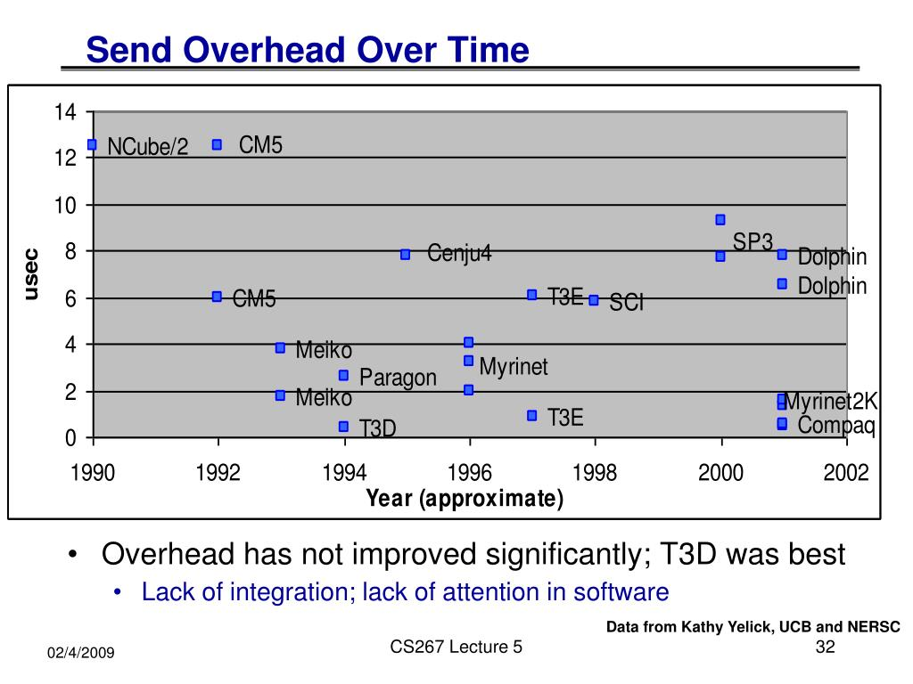 Send Overhead Over Time