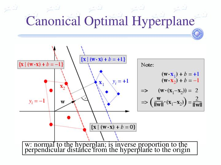 Canonical Optimal Hyperplane