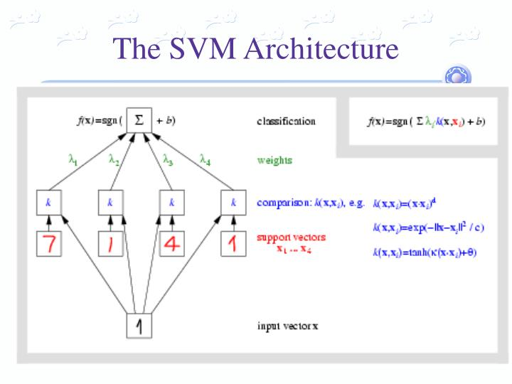 The SVM Architecture