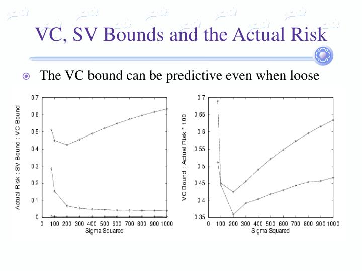 VC, SV Bounds and the Actual Risk