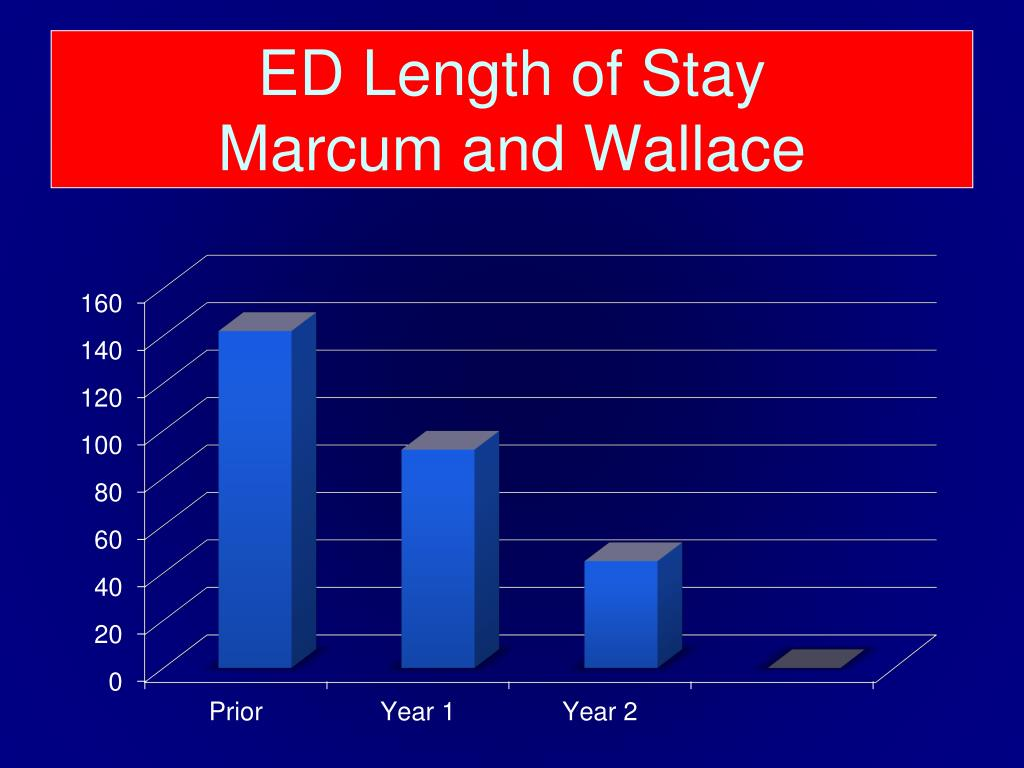 ED Length of Stay