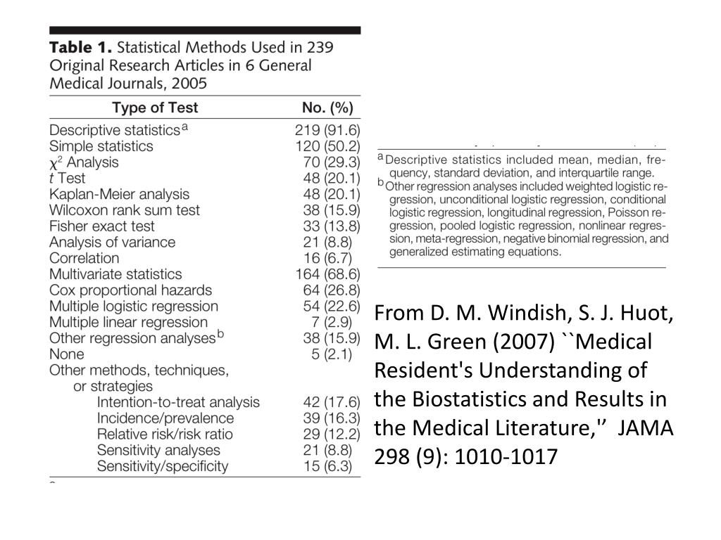 From D. M. Windish, S. J. Huot, M. L. Green (2007) ``Medical Resident's Understanding of the Biostatistics and Results in the Medical Literature,''  JAMA 298 (9): 1010-1017