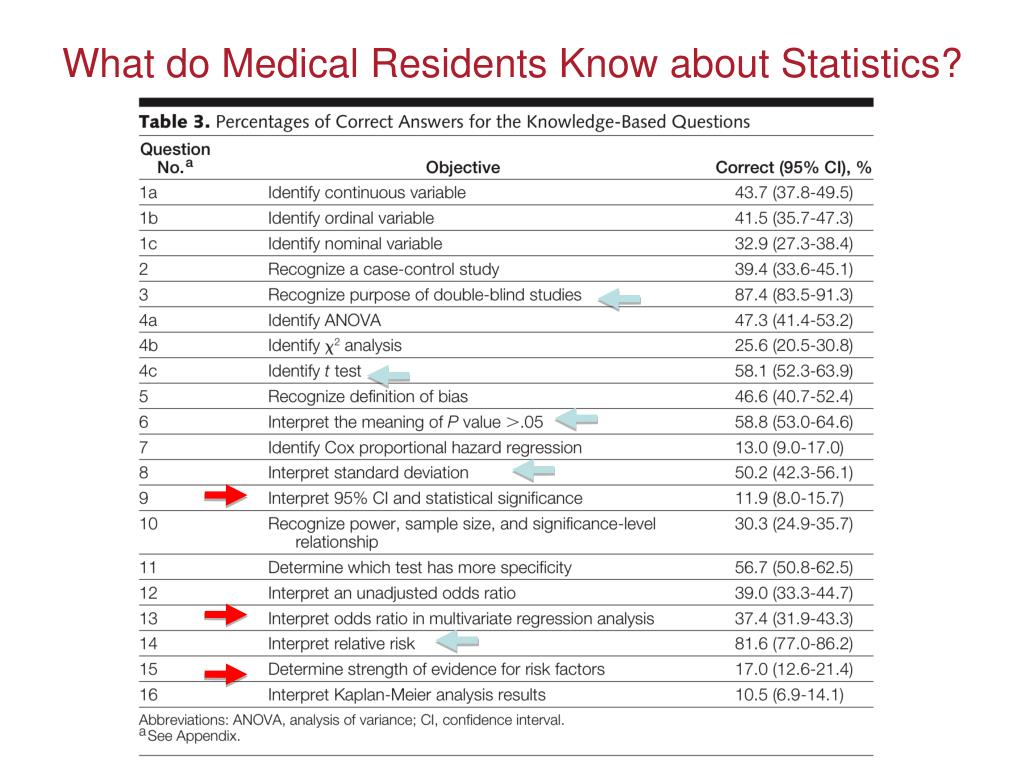 What do Medical Residents Know about Statistics?