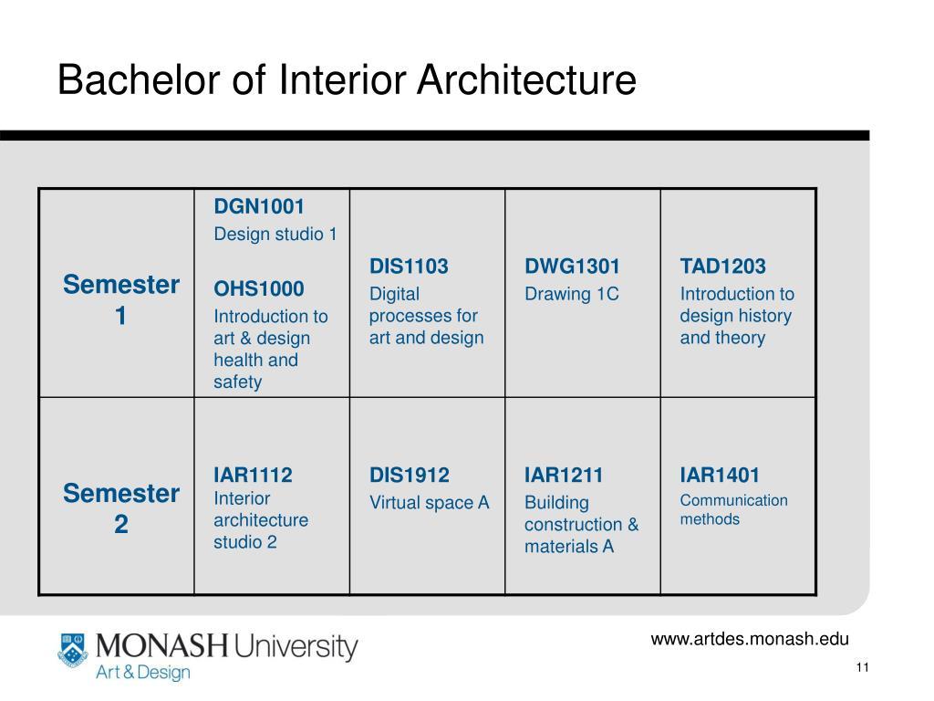 Bachelor of Interior Architecture
