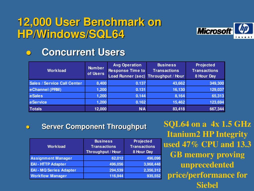 12,000 User Benchmark on HP/Windows/SQL64