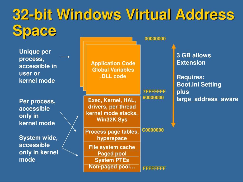 32-bit Windows Virtual Address Space
