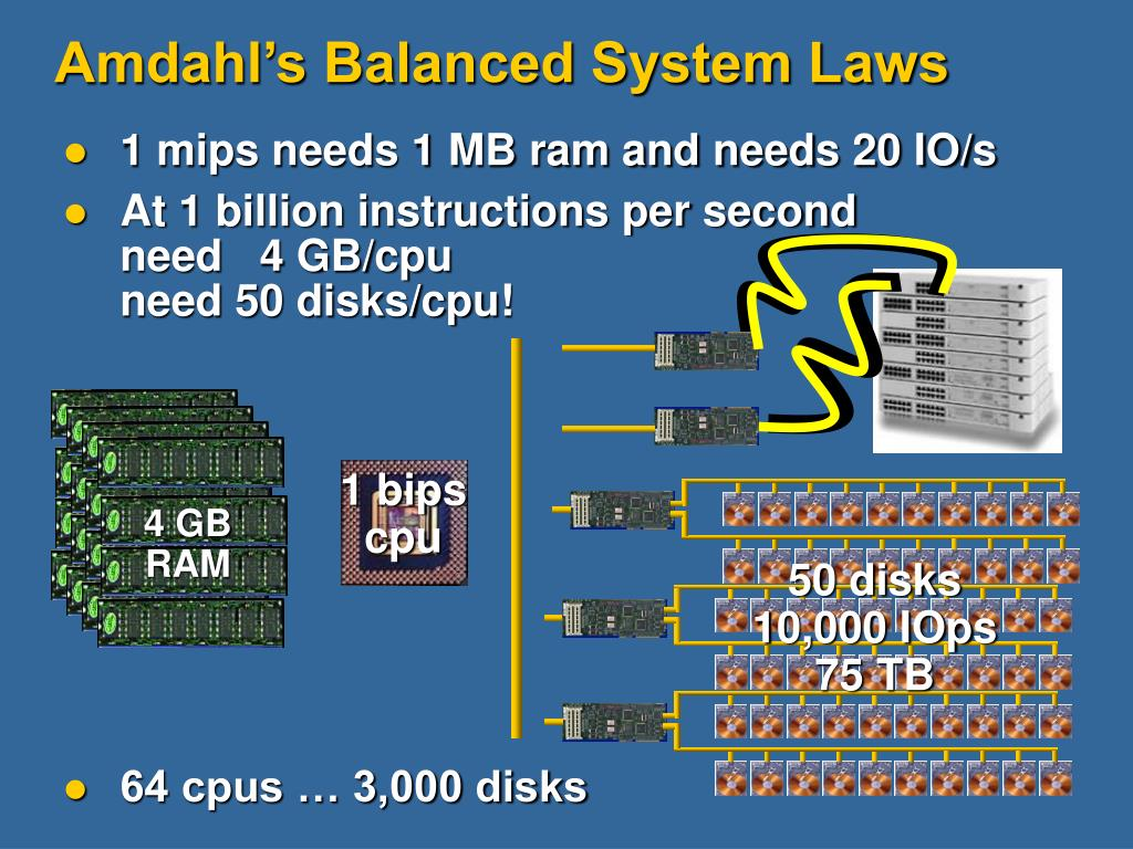 Amdahl's Balanced System Laws