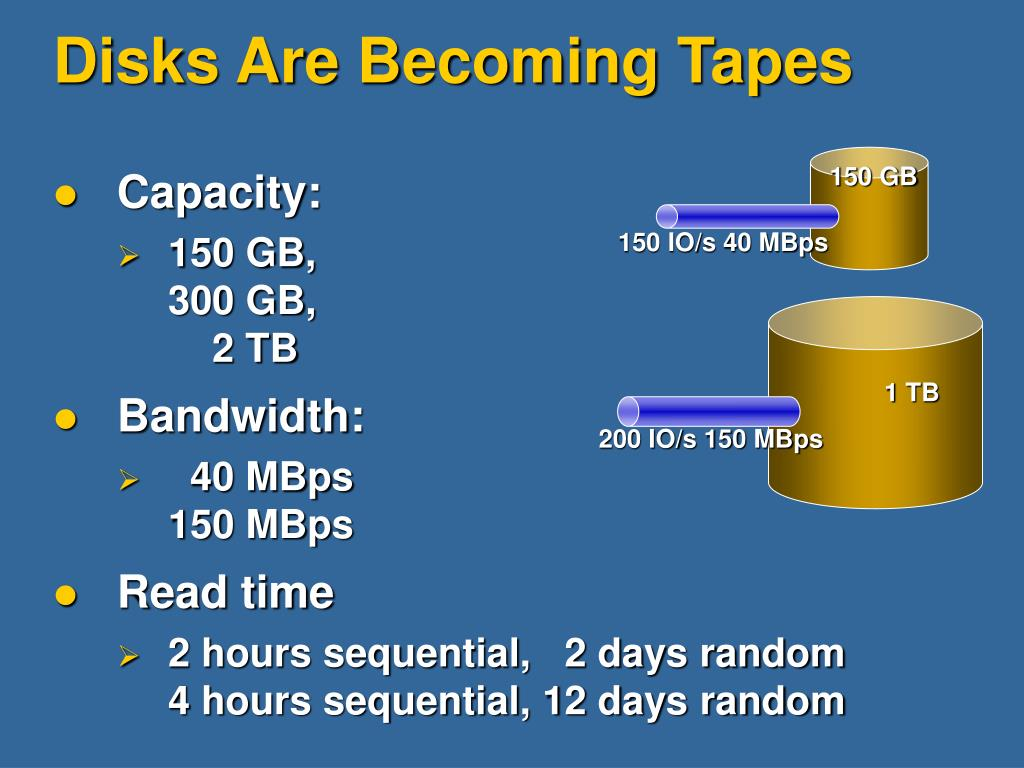 Disks Are Becoming Tapes