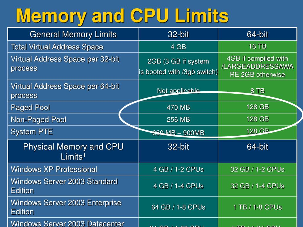 Memory and CPU Limits