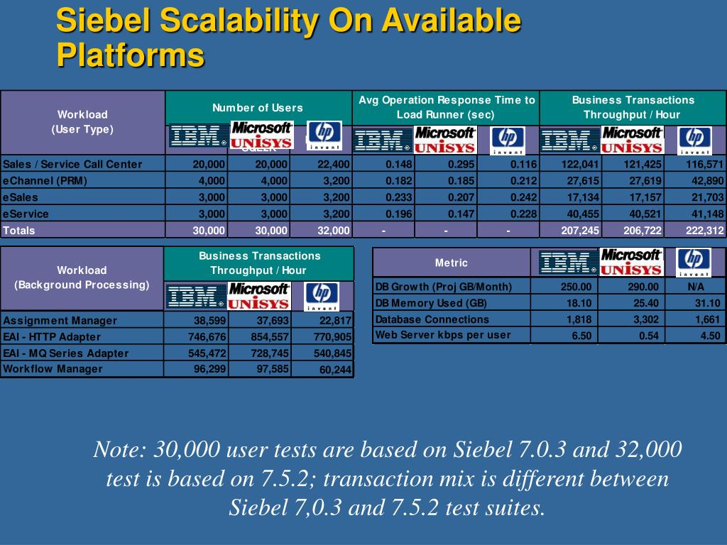 Siebel Scalability On Available Platforms