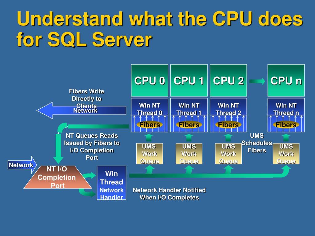 CPU 0
