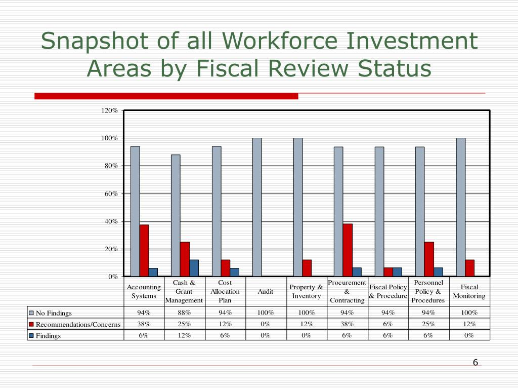 Snapshot of all Workforce Investment Areas by Fiscal Review Status