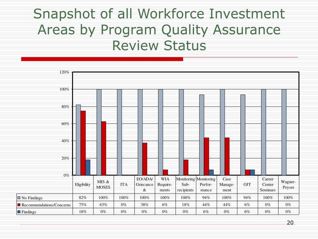 Snapshot of all Workforce Investment Areas by Program Quality Assurance Review Status