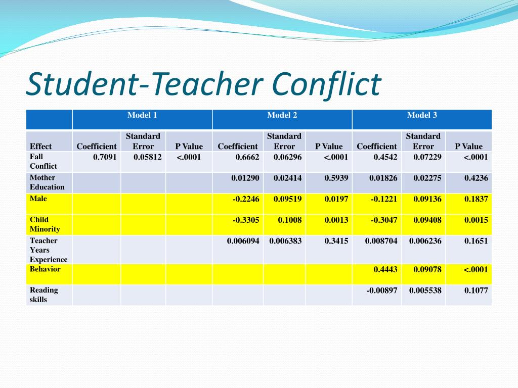 Student-Teacher Conflict